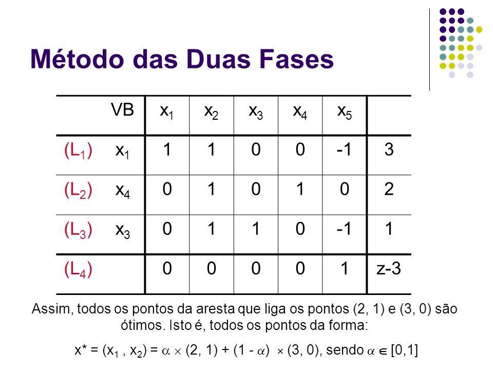 x* = (x1 , x2) =   (2, 1) + (1 - )  (3, 0), sendo   [0,1]